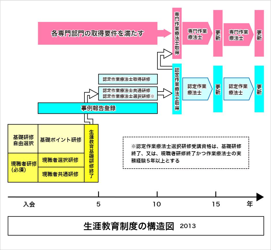 日本 作業 療法 士